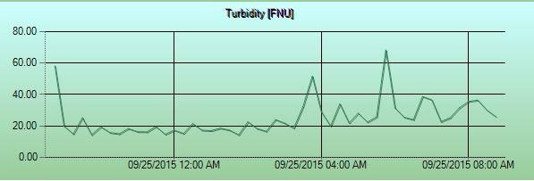 turbidity1